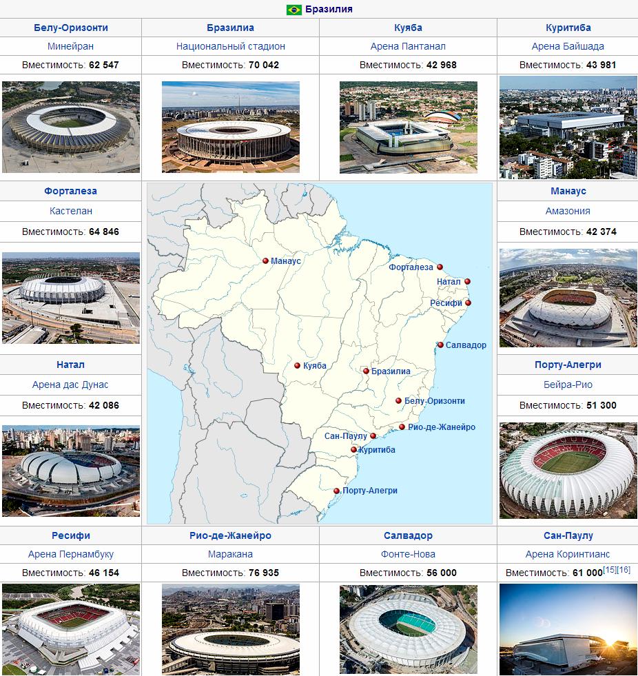 Стадионы чм-2014 в Бразилии
